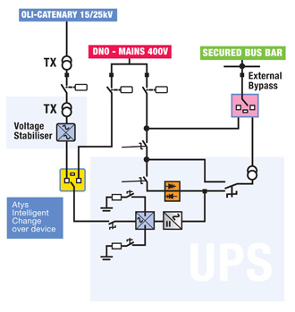 manual ups wiring diagram changeover switch system manual masterys ip rail oli 20 120 kva socomec ups ups systems on manual ups wiring diagram